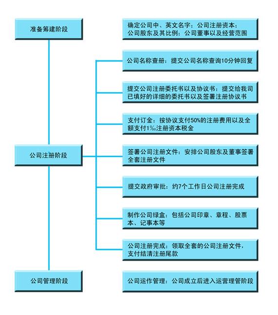 想注册一家香港公司需要多长时间