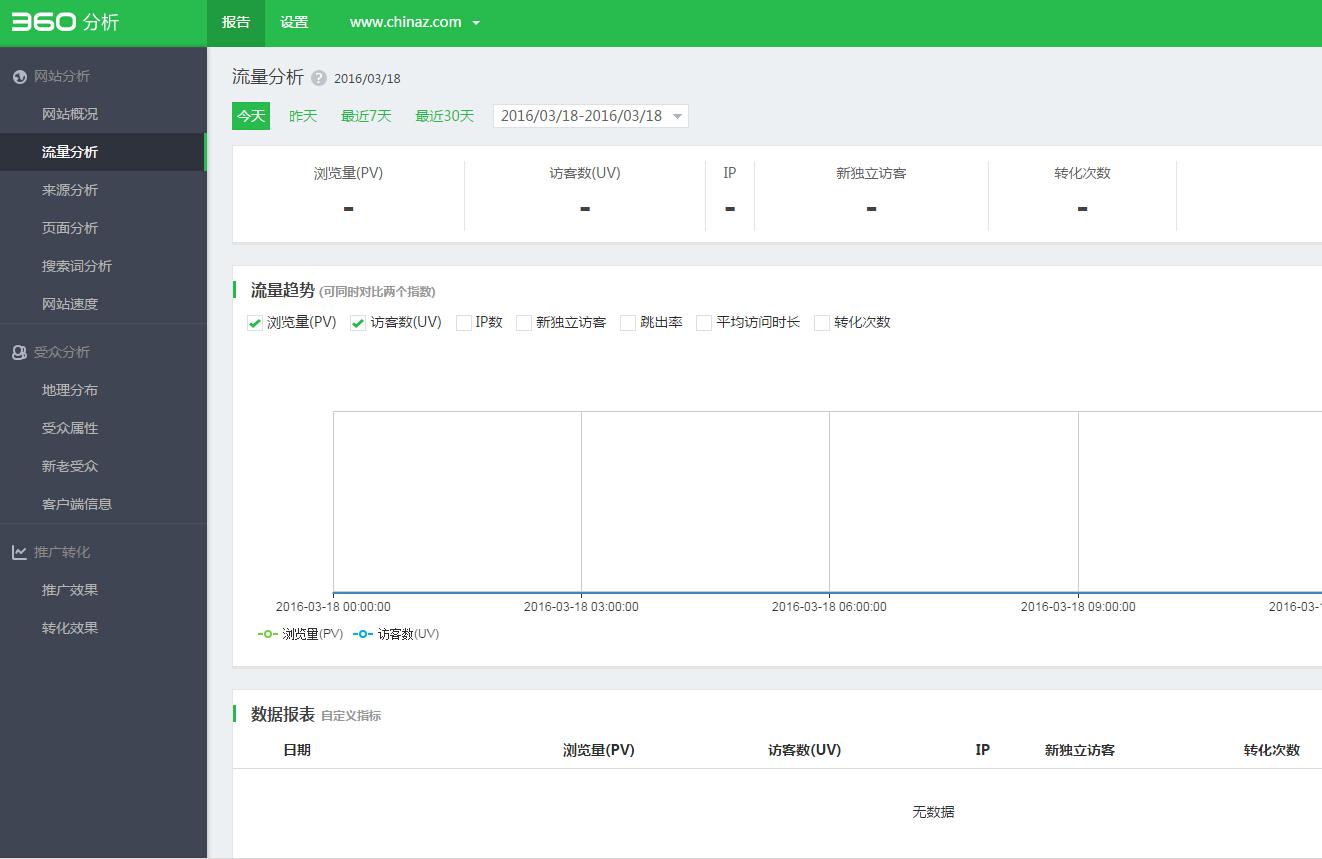 360分析 免费网站分析工具 网站分析工具 网站流量分析工具 360网站流量分析工具