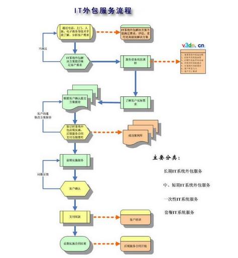 武漢IT外包服務流程.png