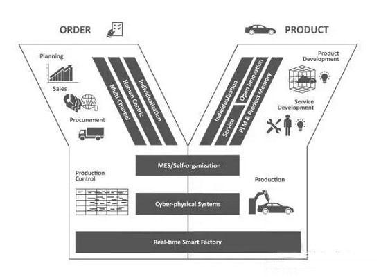 业务流程管理专家Scheer教授对智能工厂的解读