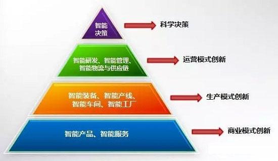 智能制造的金字塔