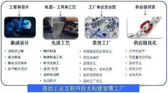 GE企业提出的智慧工厂理念