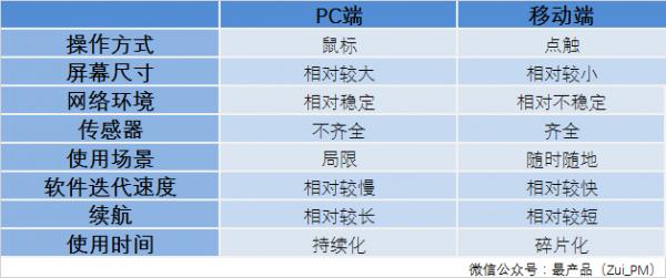 PC端站点 产品设计 产品优化 移动产品优化 产品推广
