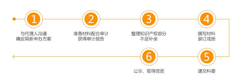 高新企业认证2.jpg