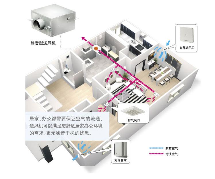 静音型送风机办公环境运行图